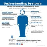 Understanding Dystonia